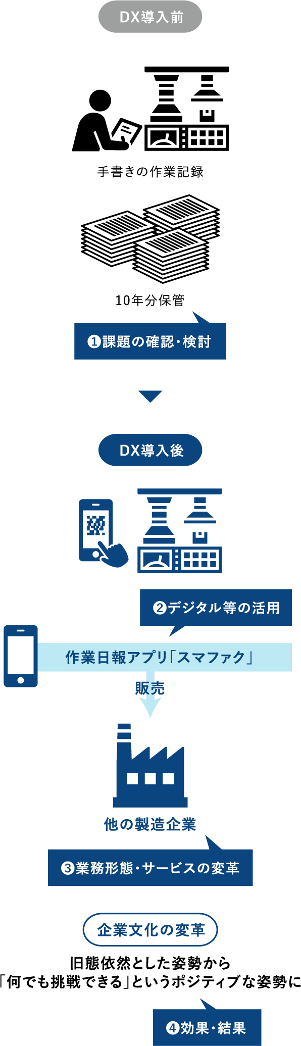 DX導入前 DX導入後